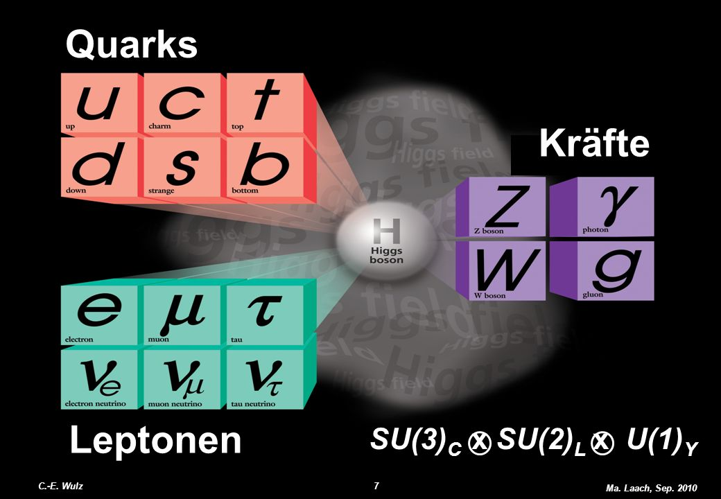 Quarks Kräfte Leptonen SU(3)C x SU(2)L x U(1)Y