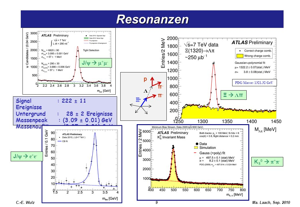 Resonanzen J/y  m+m- p Λ π- Ξ  Λπ Ξ- Signal : 222 ± 11 Ereignisse