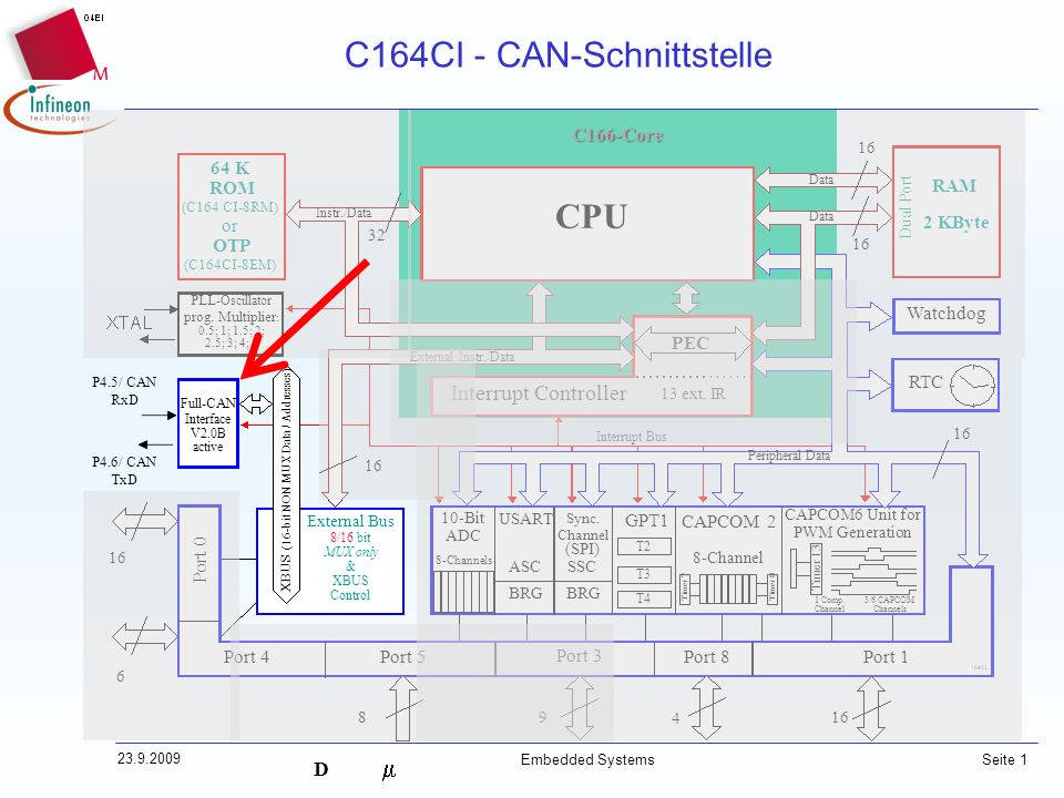 C164CI - CAN-Schnittstelle