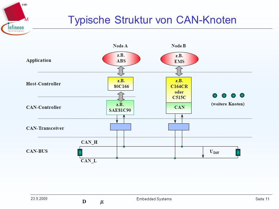 Typische Struktur von CAN-Knoten