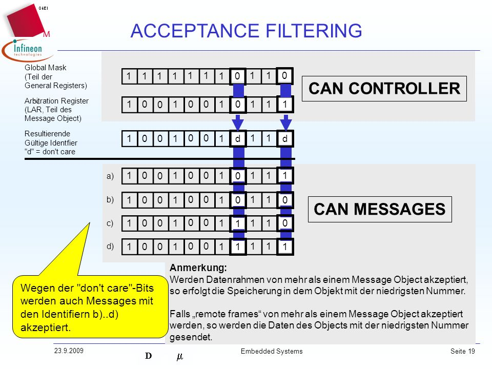ACCEPTANCE FILTERING CAN CONTROLLER CAN MESSAGES