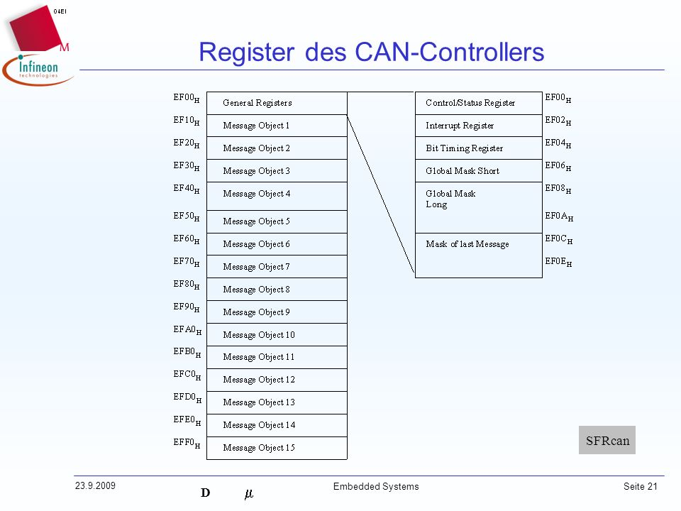 Register des CAN-Controllers