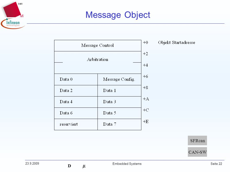 Message Object SFRcan CAN-SW 23.9.2009 Embedded Systems