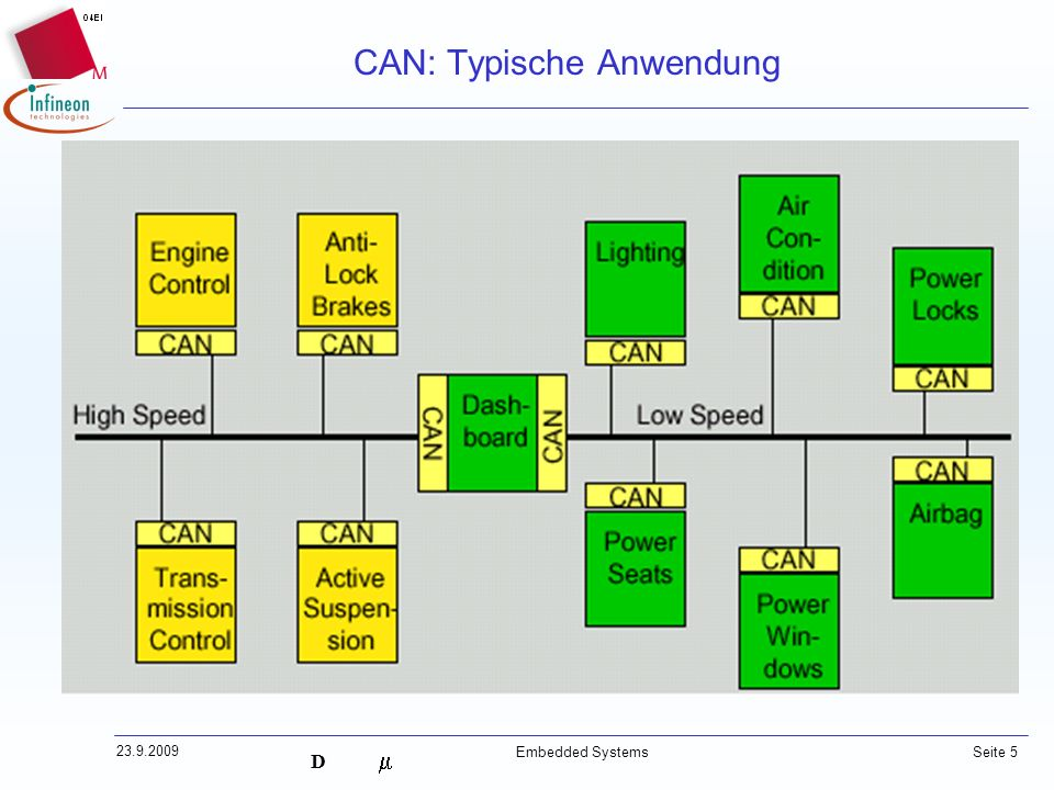 CAN: Typische Anwendung