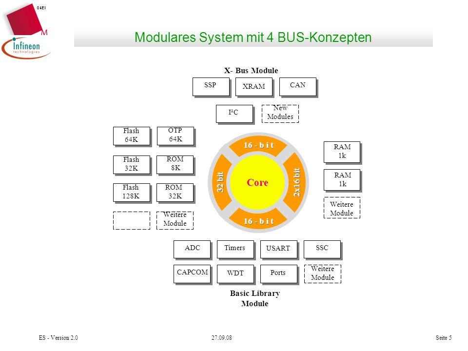 Modulares System mit 4 BUS-Konzepten