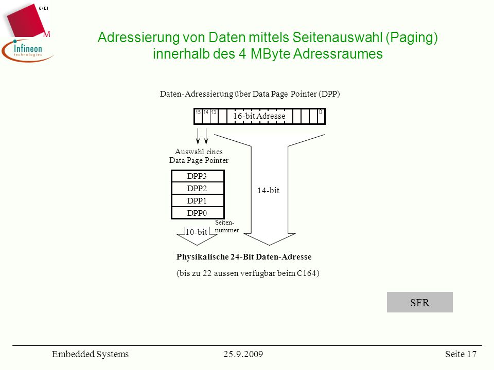 Adressierung von Daten mittels Seitenauswahl (Paging) innerhalb des 4 MByte Adressraumes