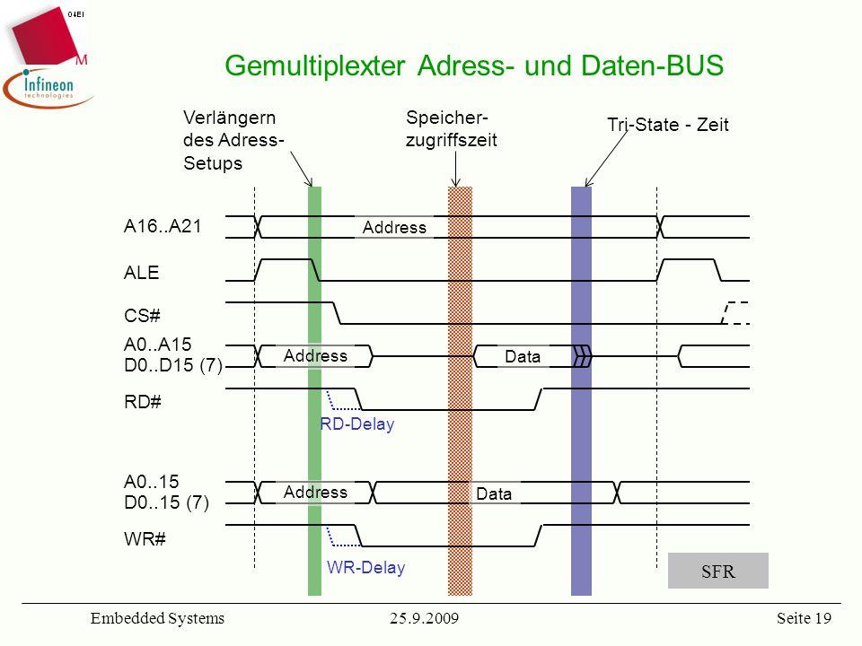 Gemultiplexter Adress- und Daten-BUS