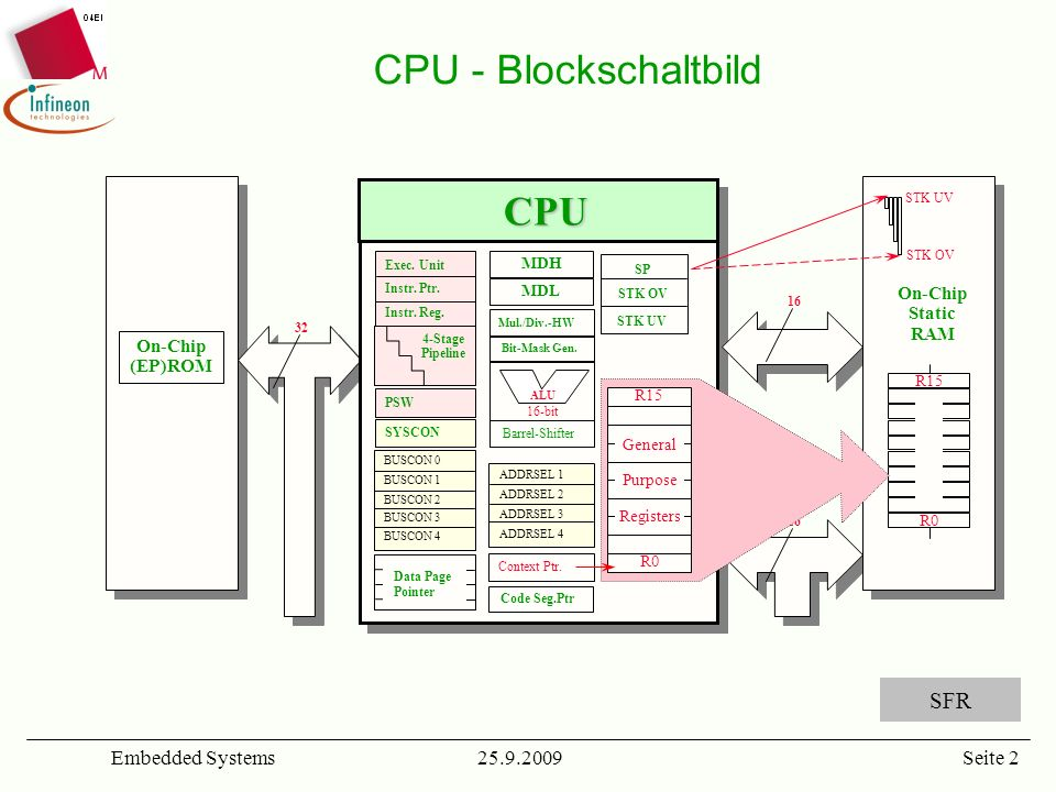 CPU - Blockschaltbild CPU SFR Embedded Systems 25.9.2009 On-Chip