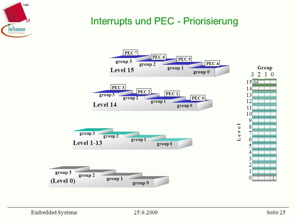 Interrupts und PEC - Priorisierung