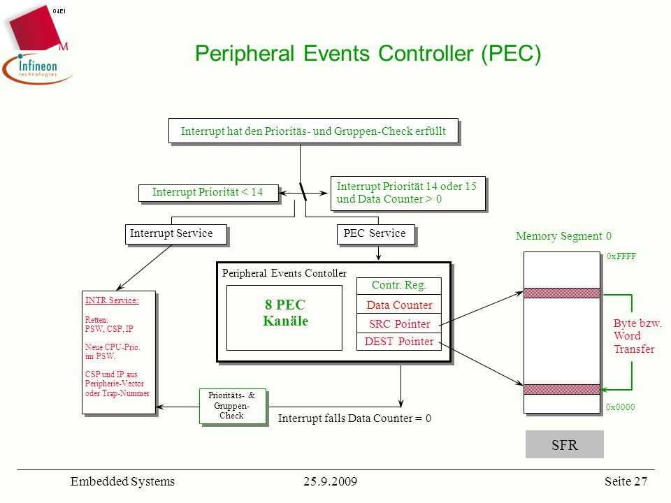 Peripheral Events Controller (PEC)