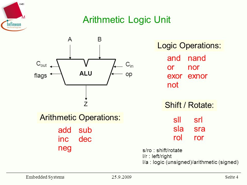 Arithmetic Operations: