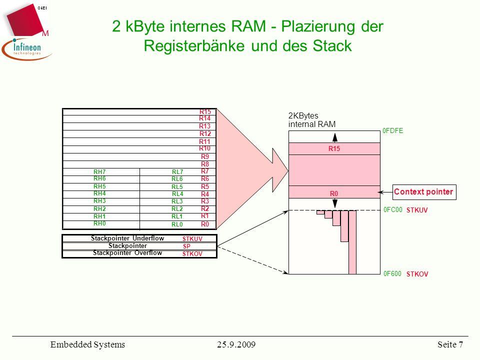 2 kByte internes RAM - Plazierung der Registerbänke und des Stack