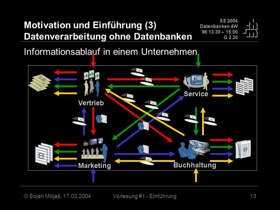 Motivation und Einführung (3) Datenverarbeitung ohne Datenbanken