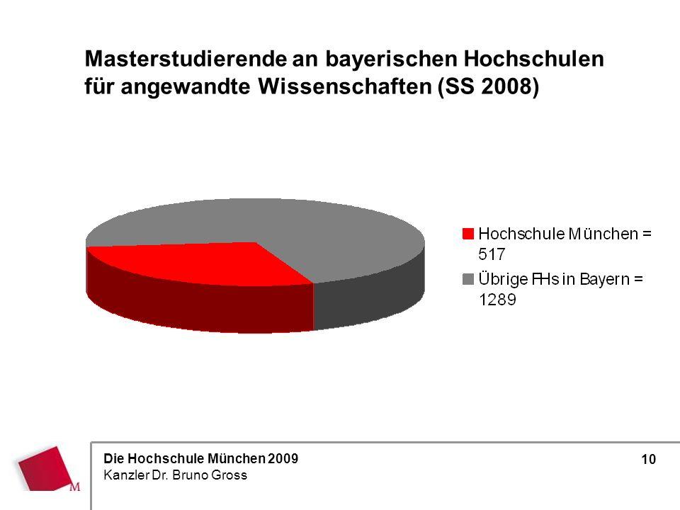 Masterstudierende an bayerischen Hochschulen für angewandte Wissenschaften (SS 2008)