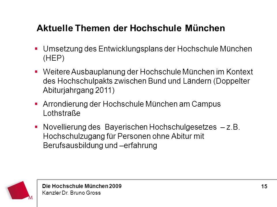 Aktuelle Themen der Hochschule München