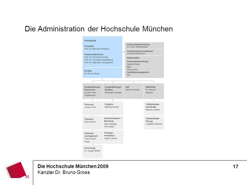Die Administration der Hochschule München