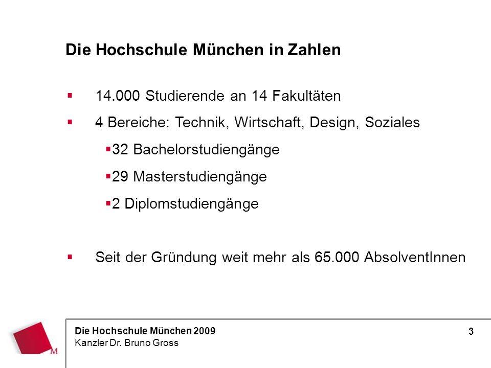 Die Hochschule München in Zahlen