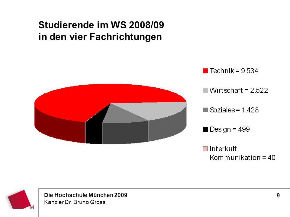 Studierende im WS 2008/09 in den vier Fachrichtungen