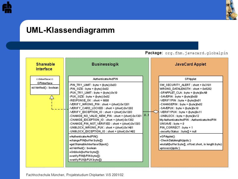 UML-Klassendiagramm Package: org.fhm.javacard.globalpin Shareable