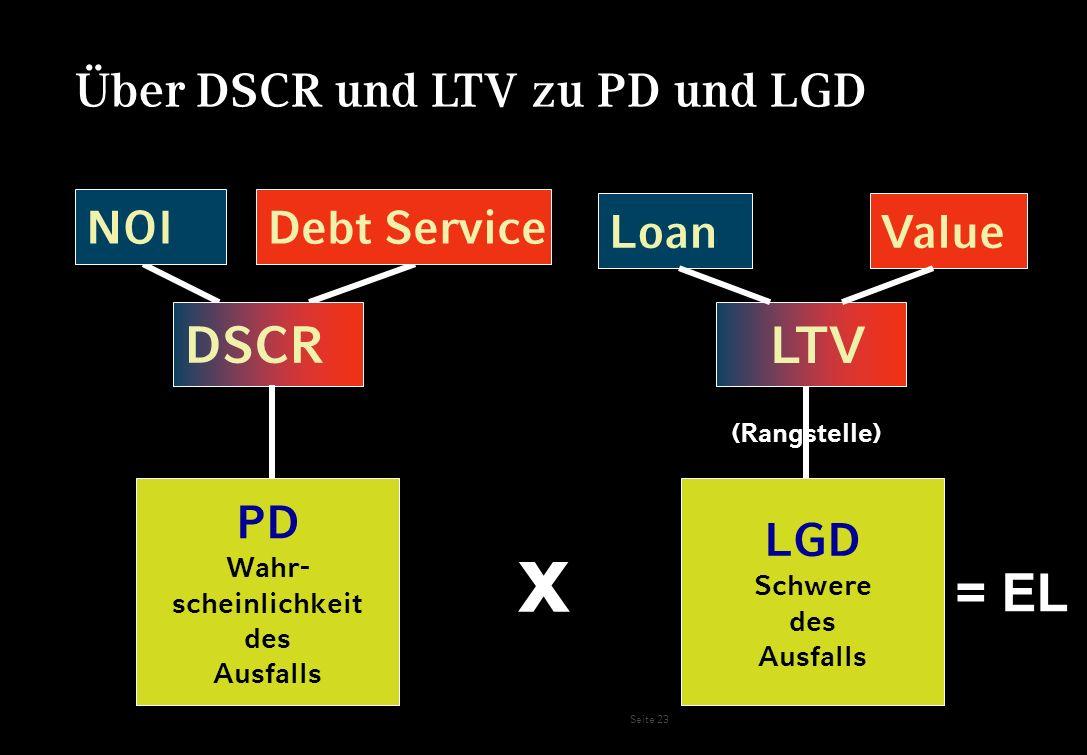 x = EL DSCR LTV Über DSCR und LTV zu PD und LGD NOI Debt Service Loan