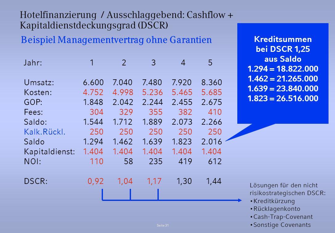Beispiel Managementvertrag ohne Garantien