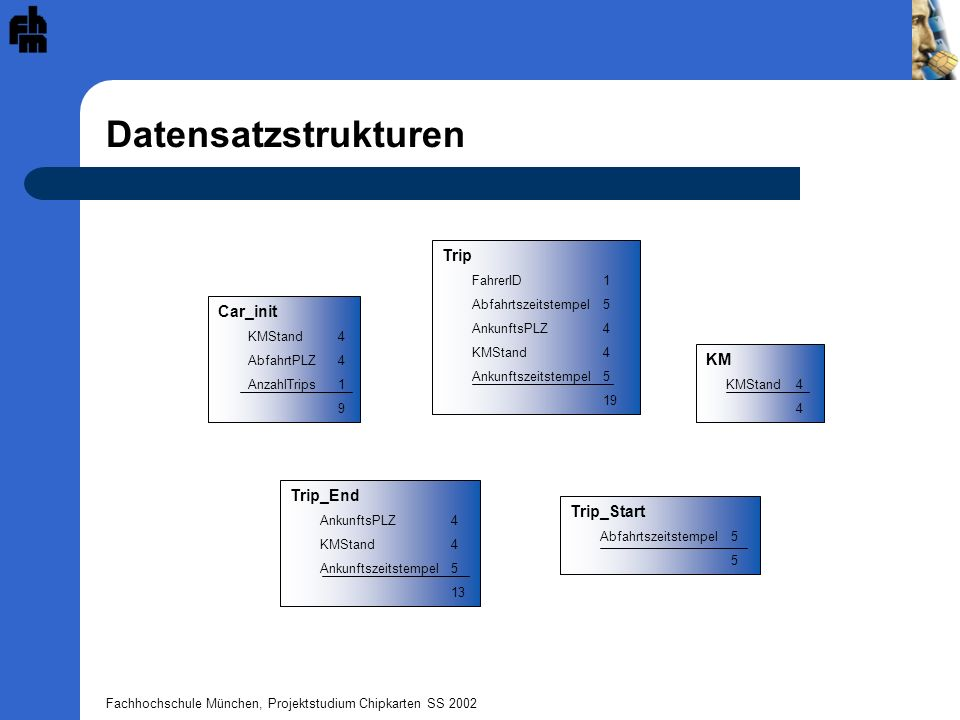 Datensatzstrukturen Trip Car_init KM Trip_End Trip_Start FahrerID 1