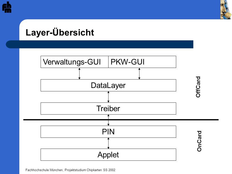 Layer-Übersicht Verwaltungs-GUI PKW-GUI DataLayer Treiber PIN Applet