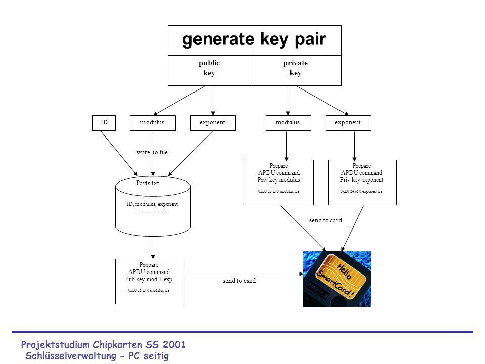 Projektstudium Chipkarten SS 2001 Schlüsselverwaltung - PC seitig
