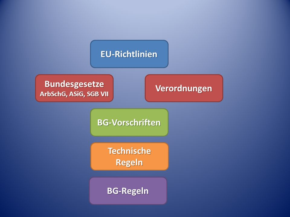 EU-Richtlinien Bundesgesetze Verordnungen BG-Vorschriften