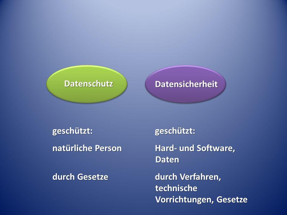 Datenschutz Datensicherheit. geschützt: natürliche Person. durch Gesetze. geschützt: Hard- und Software, Daten.