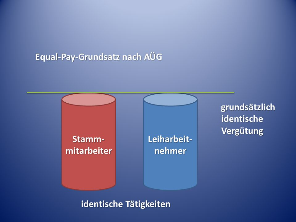 Equal-Pay-Grundsatz nach AÜG