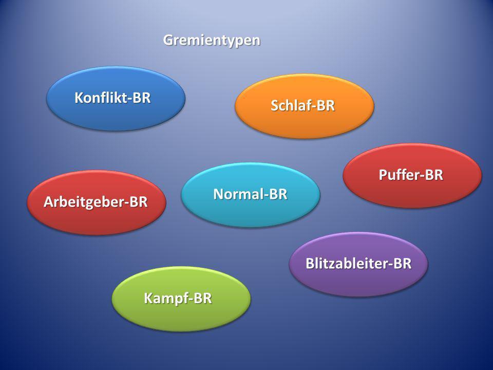 Gremientypen Konflikt-BR Schlaf-BR Puffer-BR Normal-BR Arbeitgeber-BR Blitzableiter-BR Kampf-BR