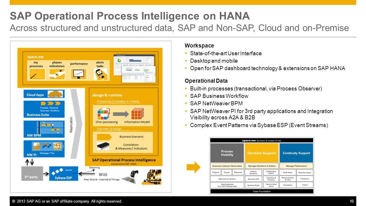 SAP Operational Process Intelligence on HANA Across structured and unstructured data, SAP and Non-SAP, Cloud and on-Premise