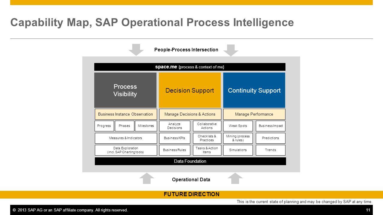 Capability Map, SAP Operational Process Intelligence