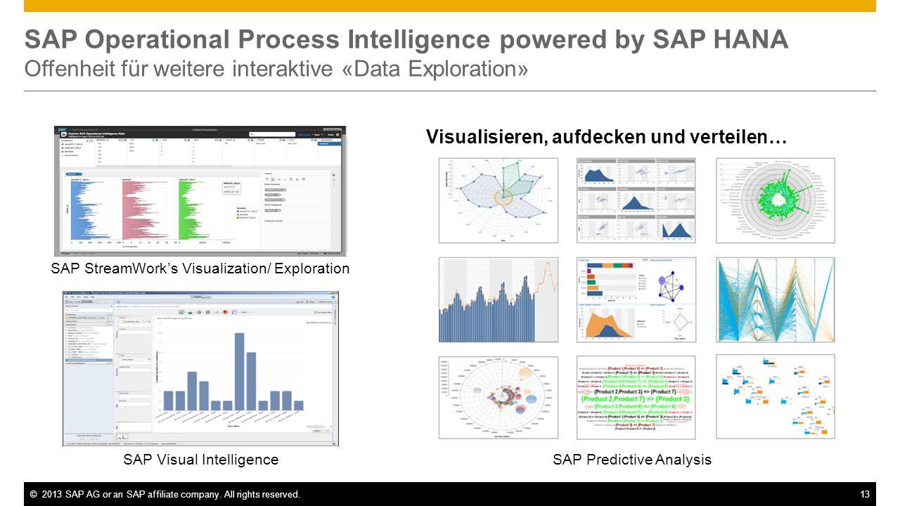 SAP Operational Process Intelligence powered by SAP HANA Offenheit für weitere interaktive «Data Exploration»