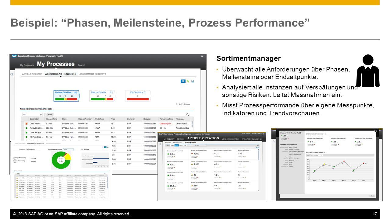 Beispiel: Phasen, Meilensteine, Prozess Performance