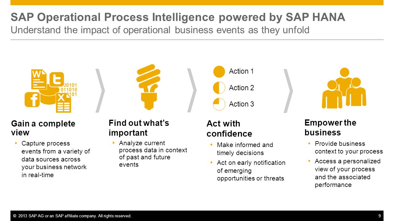 SAP Operational Process Intelligence powered by SAP HANA Understand the impact of operational business events as they unfold