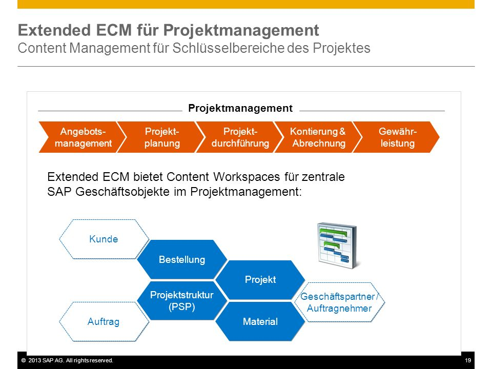 Extended ECM für Projektmanagement Content Management für Schlüsselbereiche des Projektes