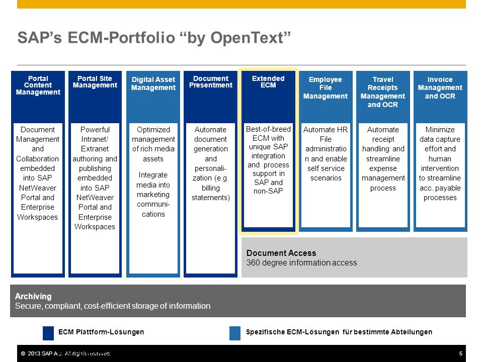 SAP's ECM-Portfolio by OpenText