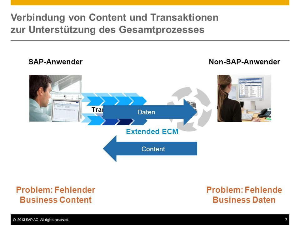 Problem: Fehlender Business Content Problem: Fehlende Business Daten