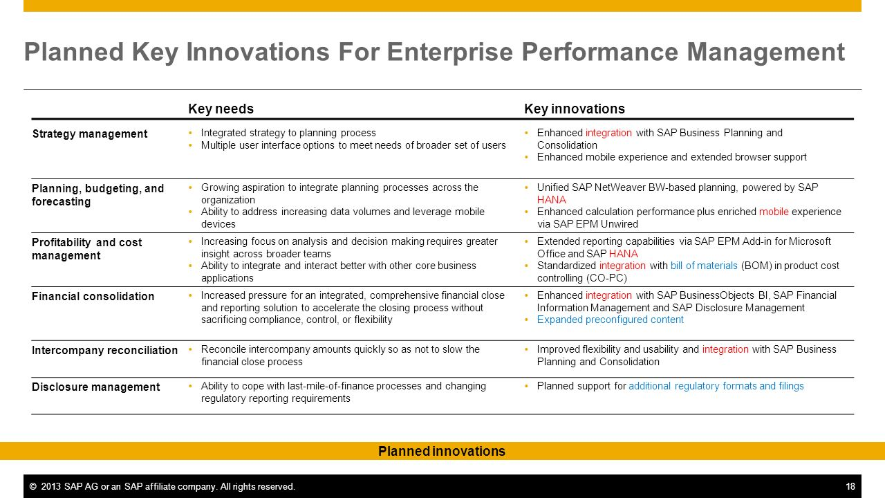 Planned Key Innovations For Enterprise Performance Management