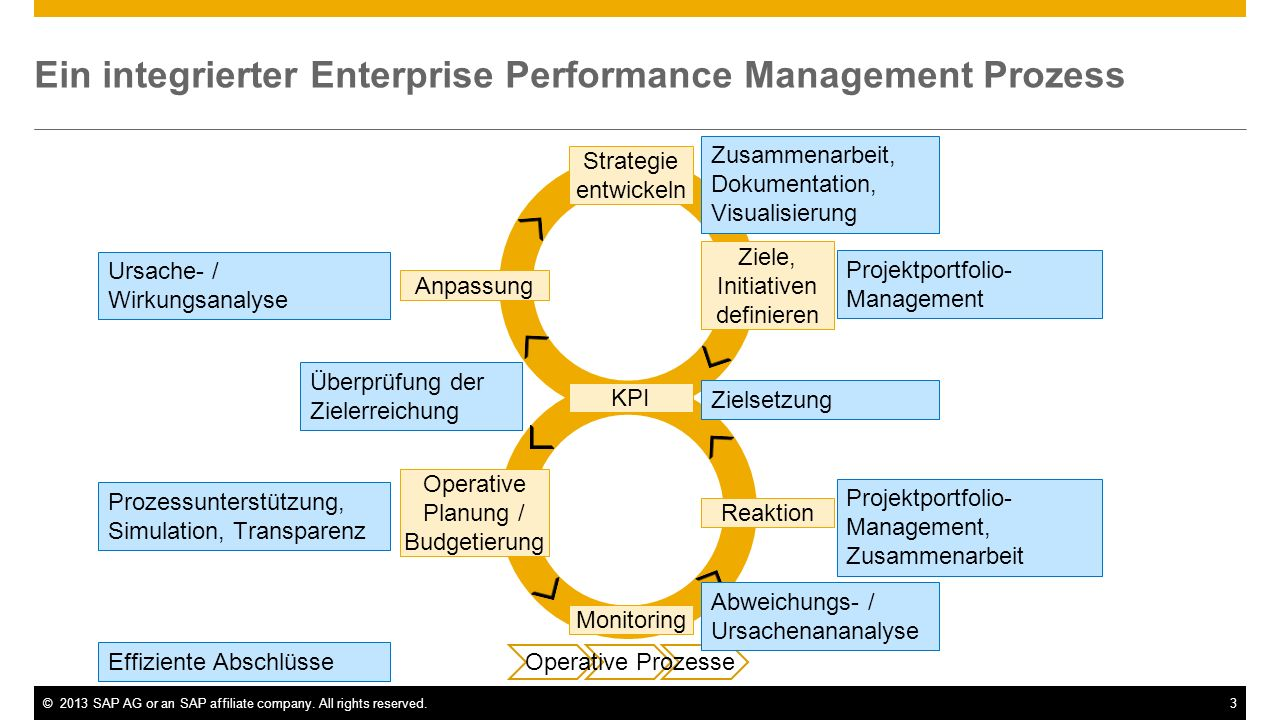 Ein integrierter Enterprise Performance Management Prozess