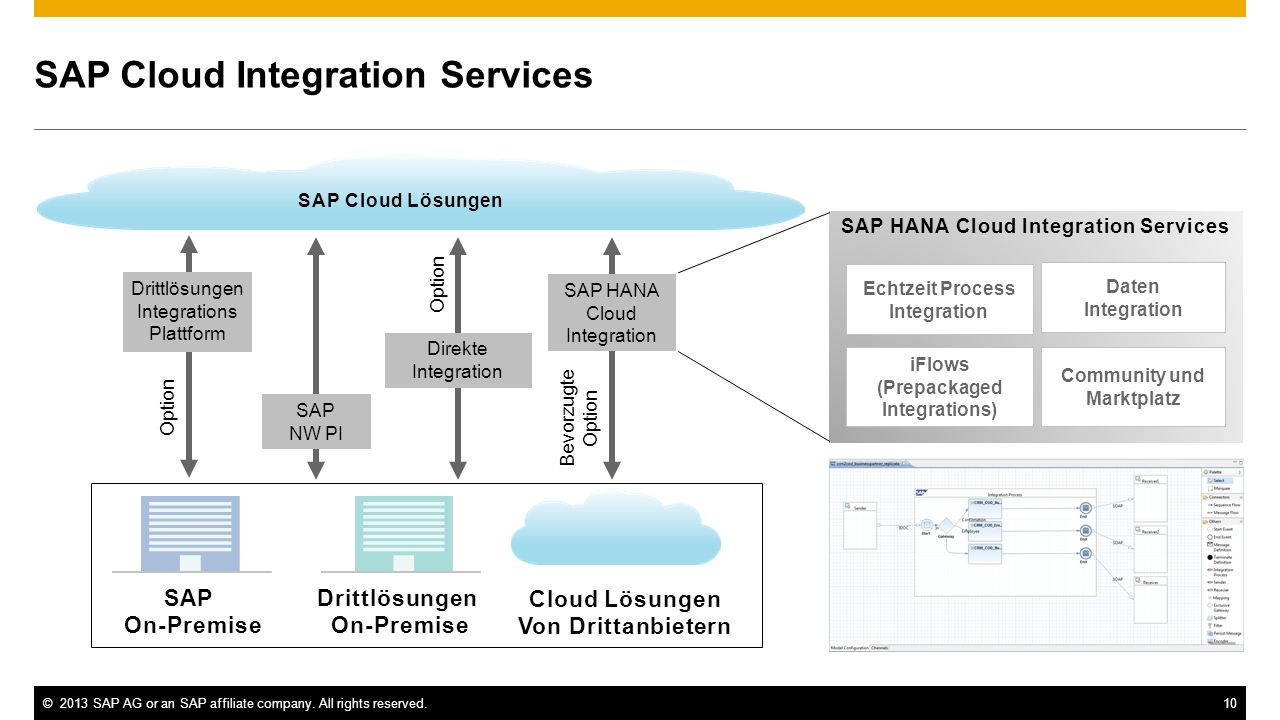 SAP Cloud Integration Services
