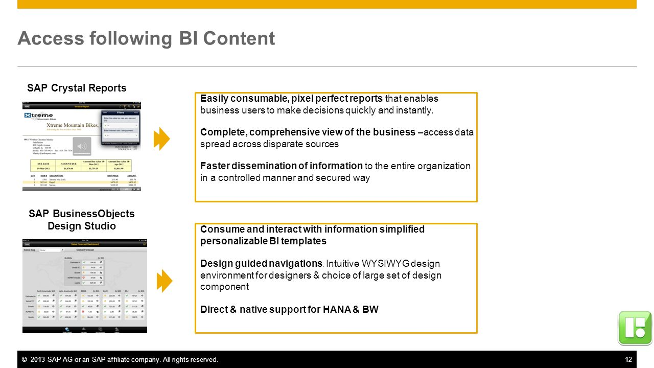 Access following BI Content