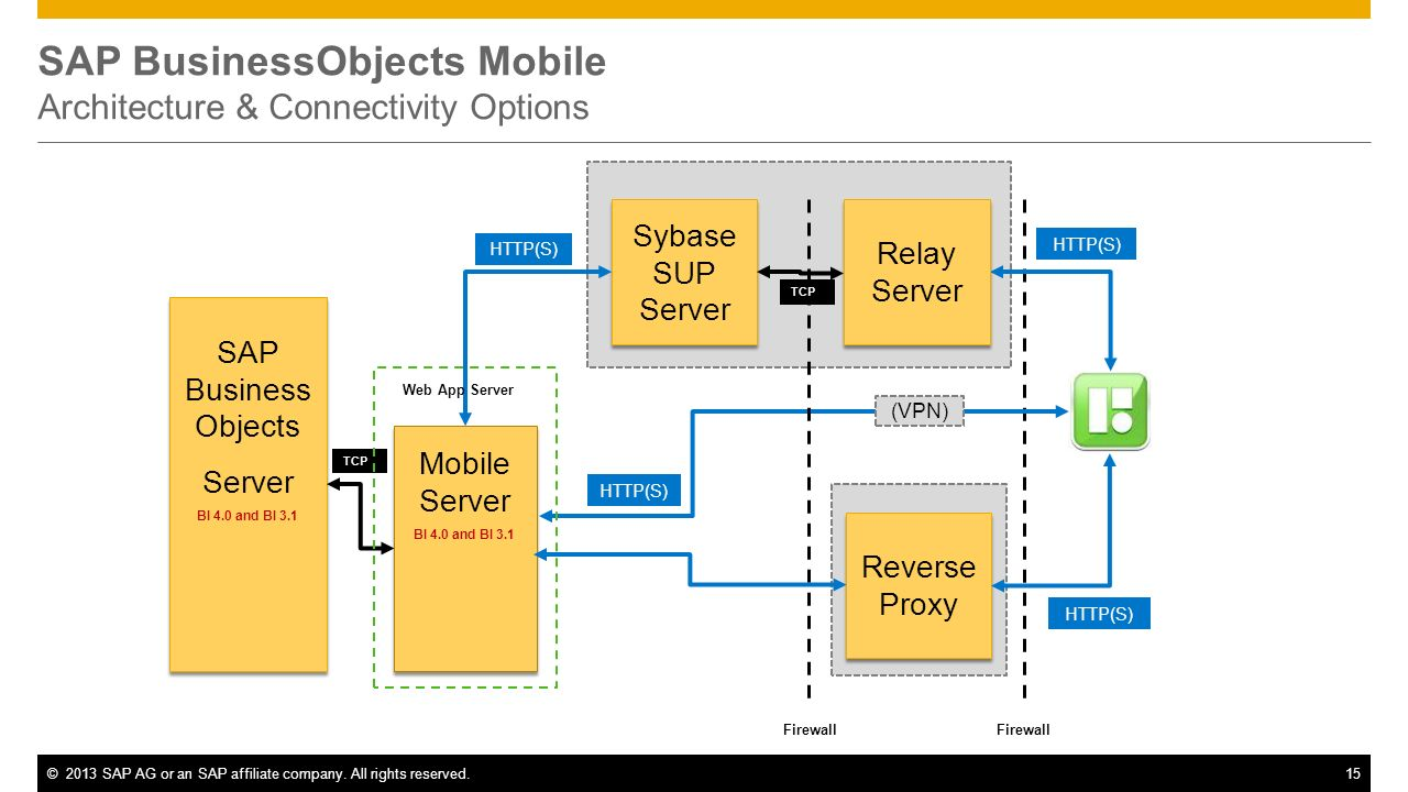 SAP BusinessObjects Mobile Architecture & Connectivity Options