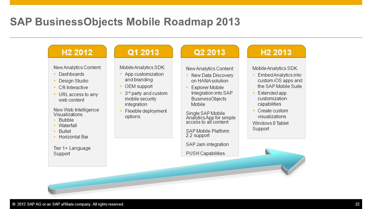 SAP BusinessObjects Mobile Roadmap 2013