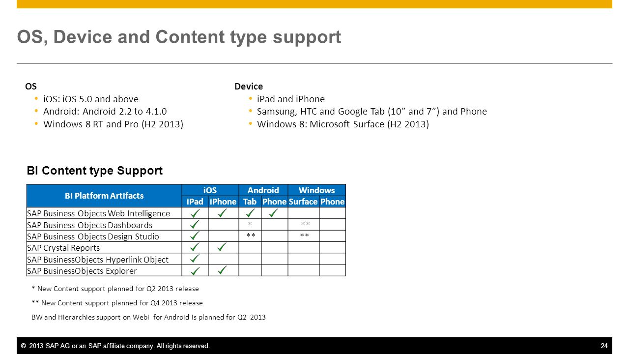 OS, Device and Content type support