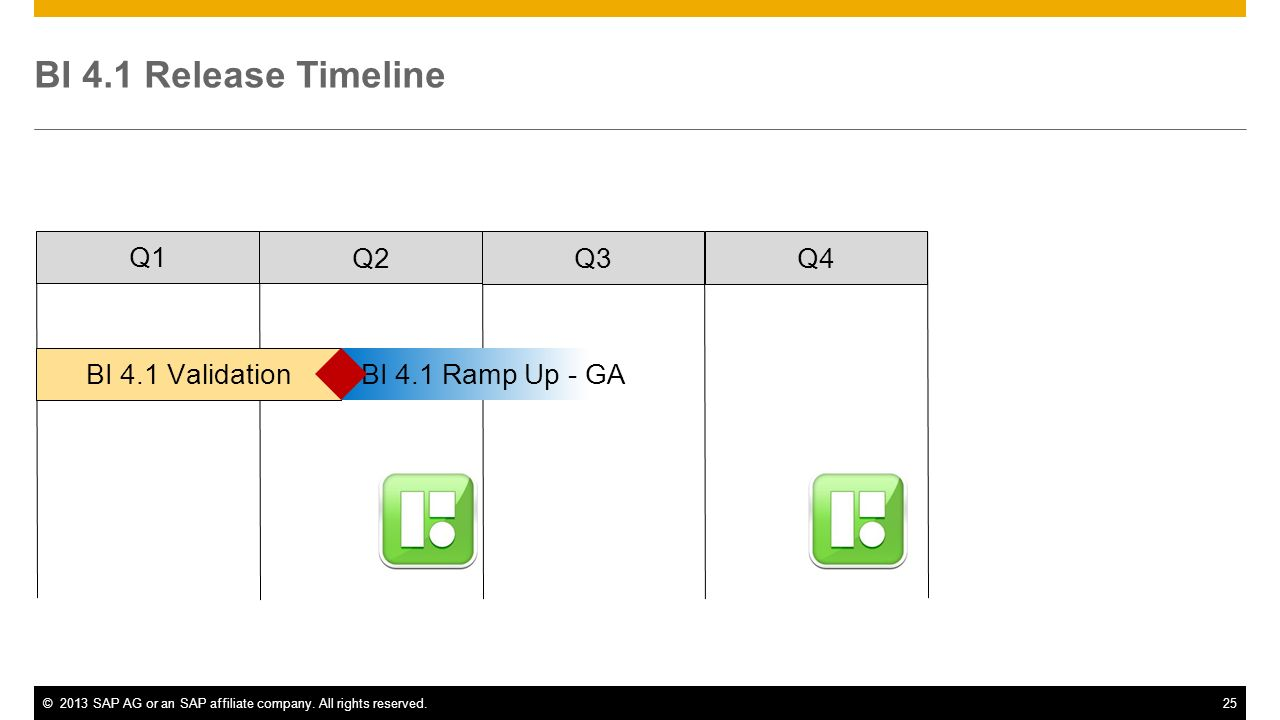 BI 4.1 Release Timeline Q1 Q2 Q3 Q4 BI 4.1 Validation