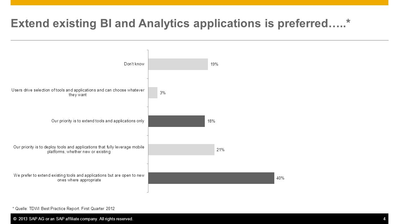 Extend existing BI and Analytics applications is preferred…..*