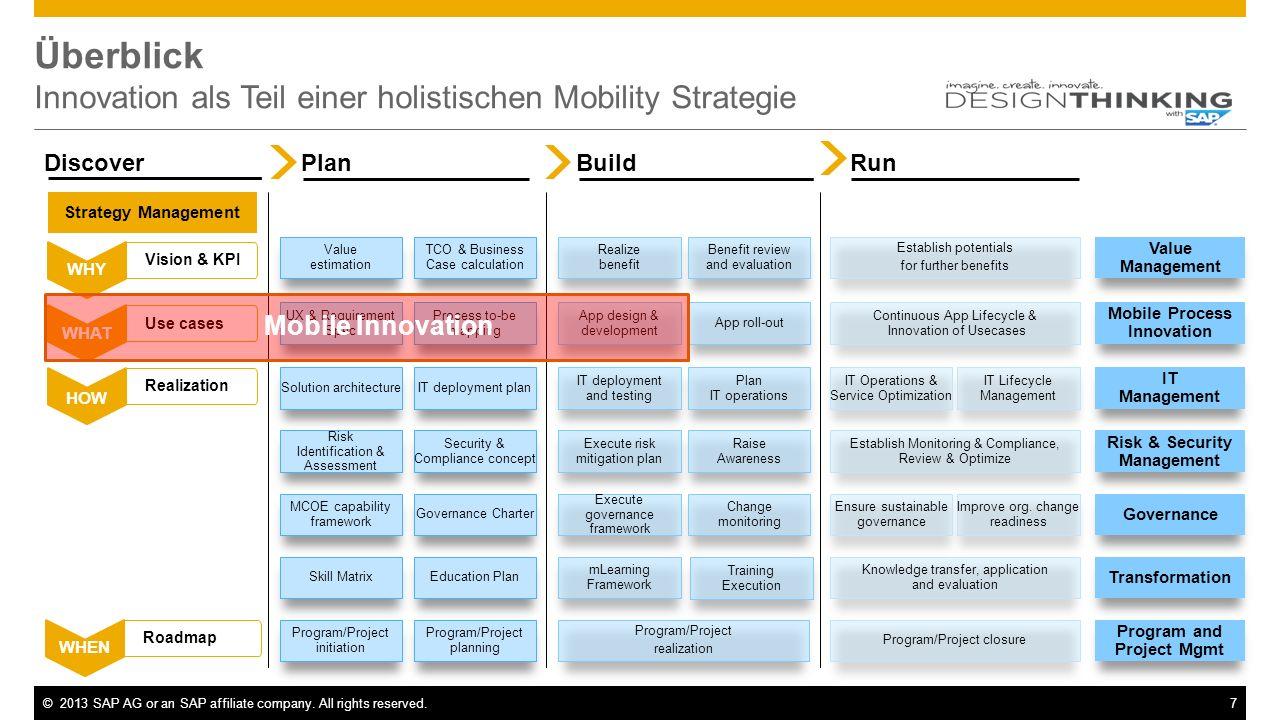 Überblick Innovation als Teil einer holistischen Mobility Strategie